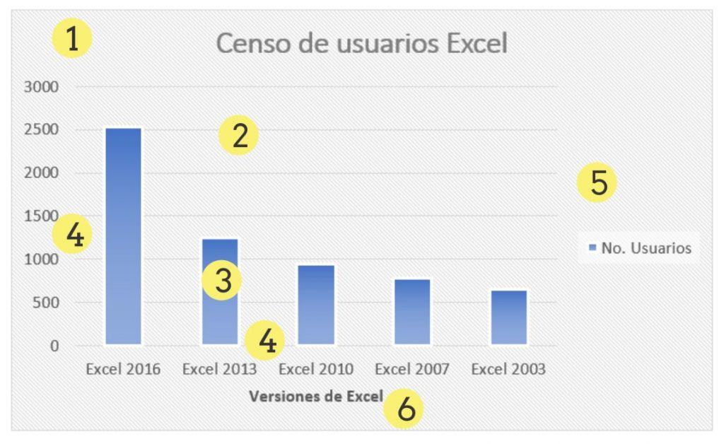 Gráficos en Excel